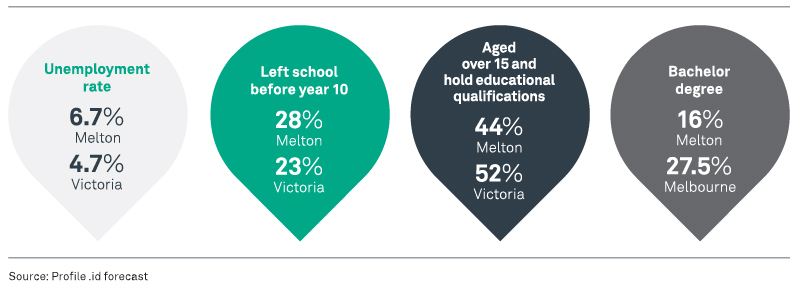 Unemployment rate 6.7% Melton 4.7% Victoria. Left school before year 10 28% Melton 23% Victoria. Aged over 15 and hold educational qualifications 44% Melton 52% Victoria. Bachelor degree 16% Melton 27.5% Melbourne.
