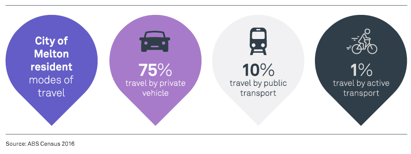 City of Melton resident modes of travel: 75% travel by private vehicle. 10% travel by public transport. 1% travel by active transport.
