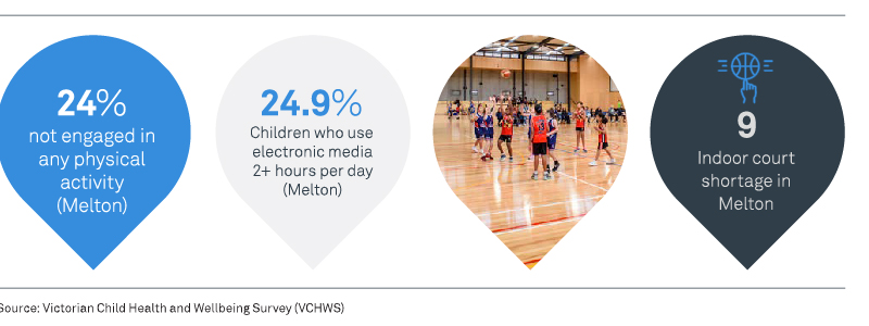 24% not engaged in any physical activity (Melton). 24.9% Children who use electronic media 2+ hours per day (Melton). 9 Indoor court shortage in Melton.